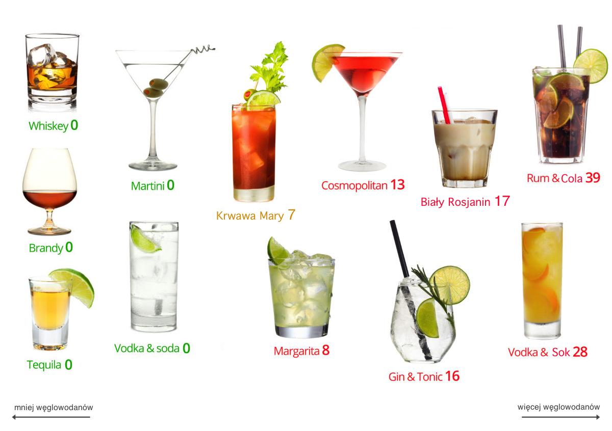 alkohol i węglowodany