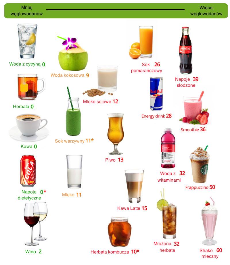 zawartość węglowodanów w napojach