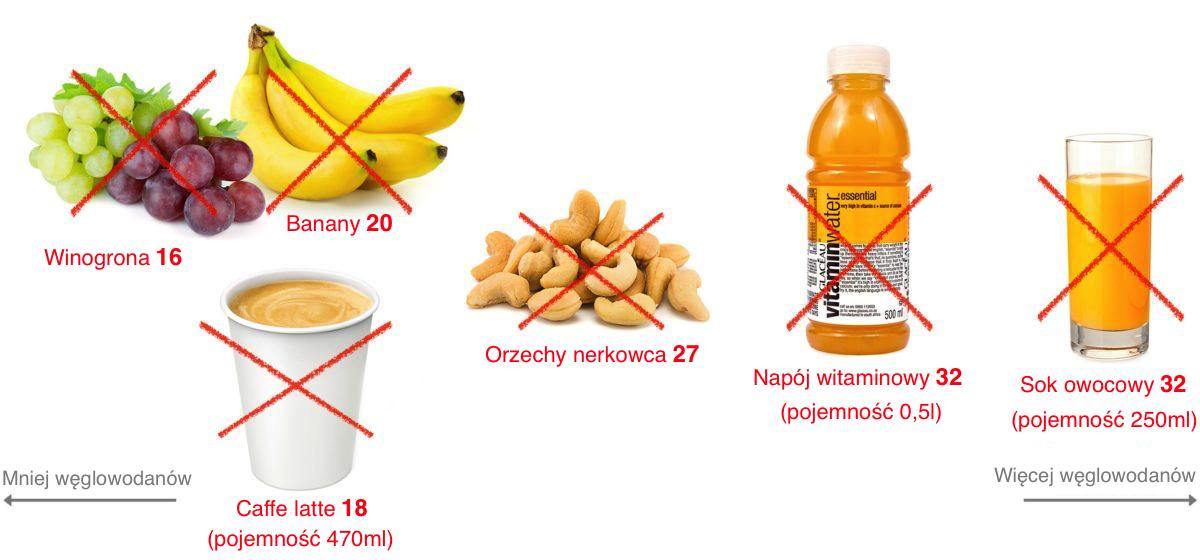 czego unikać na diecie ketogenicznej