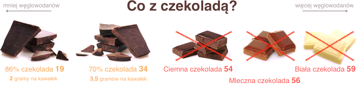 węglowodany w czekoladzie