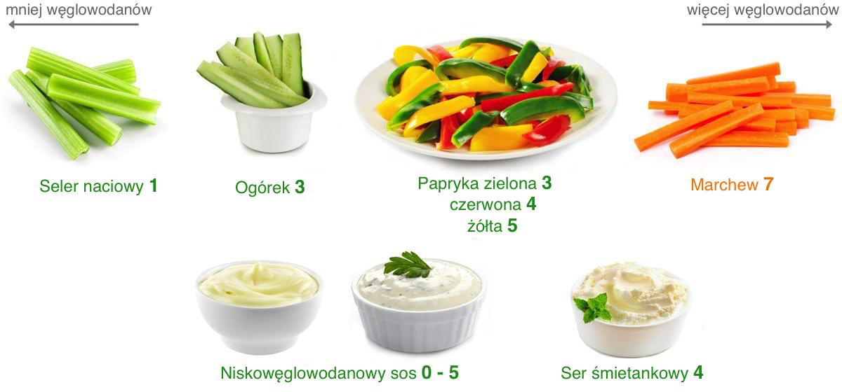 warzywa niskowęglowodanowe