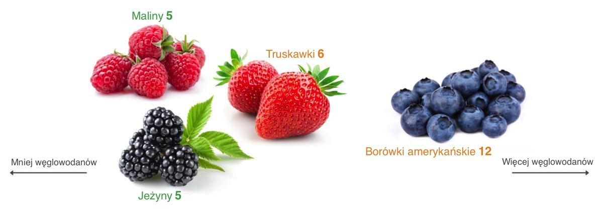 owoce niskowęglowodanowe