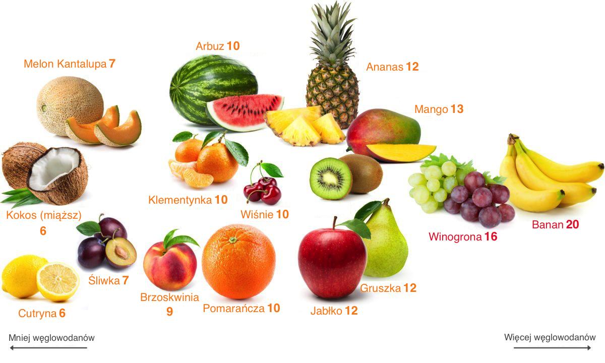 owoce bogate w cukier